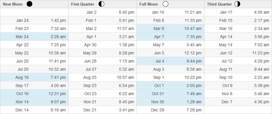 moondates calendar 2020