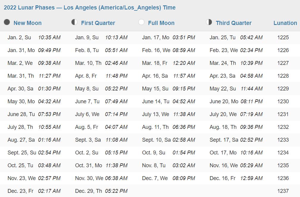 moondates calendar 2022